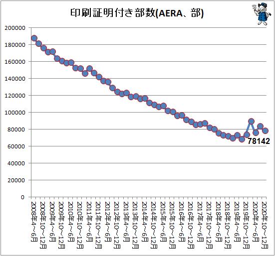 ↑ 印刷証明付き部数(AERA、部)