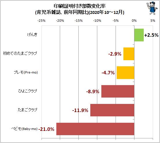 ↑ 印刷証明付き部数変化率(育児系雑誌、前年同期比)(2020年10-12月)