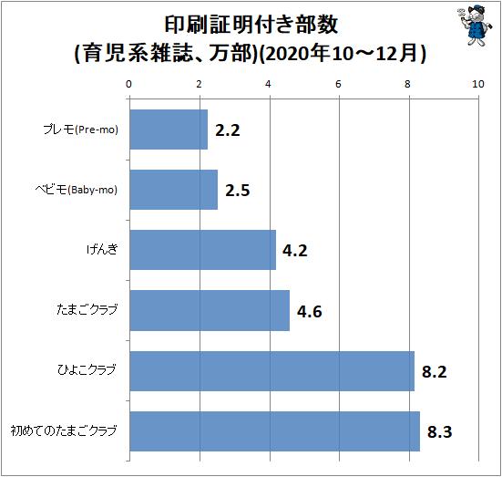 ↑ 印刷証明付き部数(育児系雑誌、万部)(2020年10-12月)
