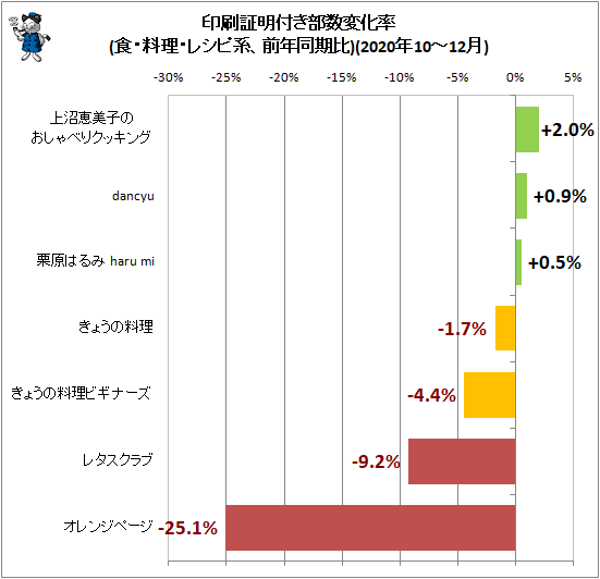 ↑ 印刷証明付き部数変化率(食・料理・レシピ系、前年同期比)(2020年10-12月)