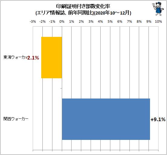 ↑ 印刷証明付き部数変化率(エリア情報誌、前年同期比)(2020年10-12月)