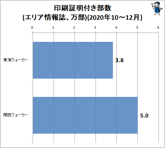 ↑ 印刷証明付き部数変化率(エリア情報誌、万部)(2020年10-12月)