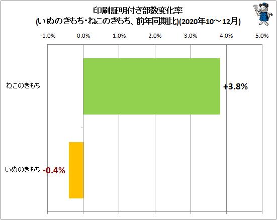 ↑ 印刷証明付き部数変化率(いぬのきもち・ねこのきもち、前年同期比)(2020年7-9月)