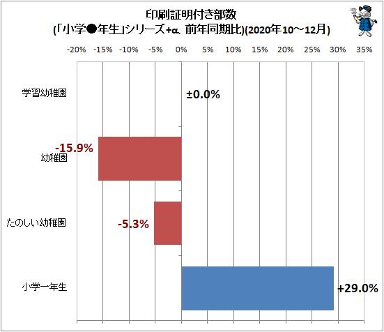 ↑ 印刷証明付き部数(「小学●年生」シリーズ+α、前年同期比)(2020年10-12月)
