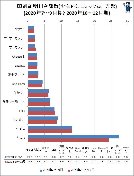 ↑ 印刷証明付き部数(少女向けコミック誌、万部)(2020年7-9月期と2020年10-12月期)
