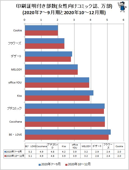 ↑ 印刷証明付き部数(女性向けコミック誌、万部)(2020年7-9月期と2020年10-12月期)