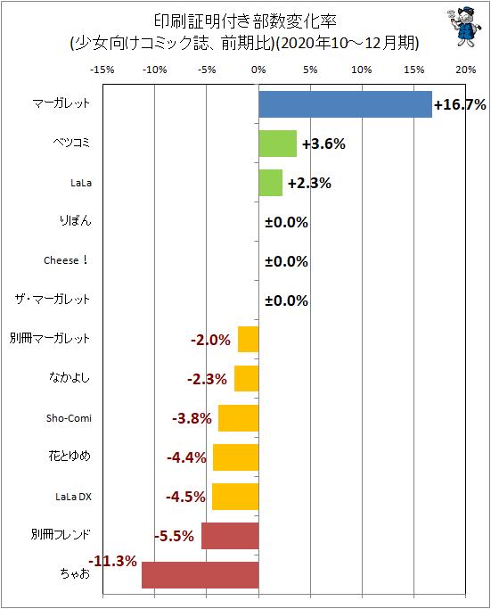 ↑ 印刷証明付き部数変化率(少女向けコミック誌、前期比)(2020年10-12月期)