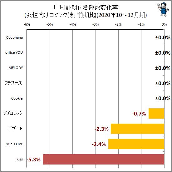 ↑ 印刷証明付き部数変化率(女性向けコミック誌、前期比)(2020年10-12月期)
