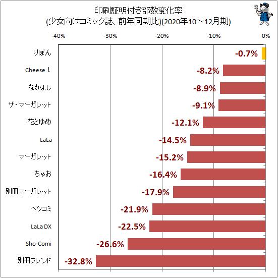 ↑ 印刷証明付き部数変化率(少女向けコミック誌、前年同期比)(2020年10-12月期)