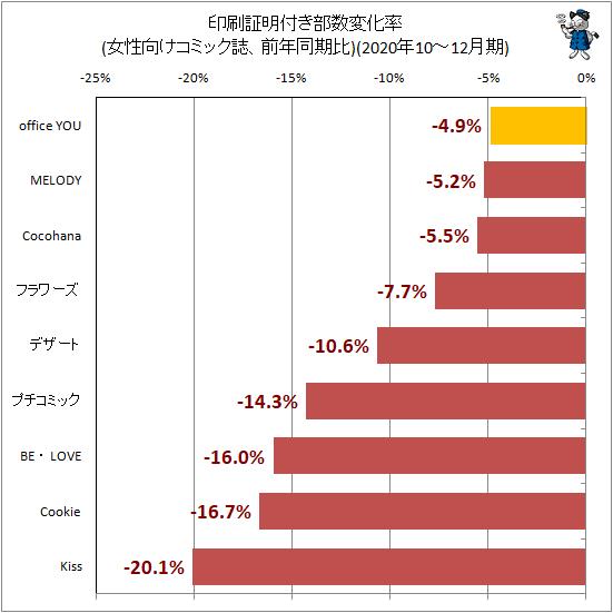 ↑ 印刷証明付き部数変化率(女性向けコミック誌、前年同期比)(2020年10-12月期)