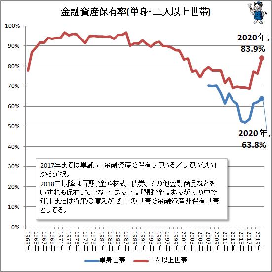 ↑ 金融資産保有率(単身・二人以上世帯)
