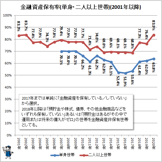 ↑ 金融資産保有率(単身・二人以上世帯)(2001年以降)