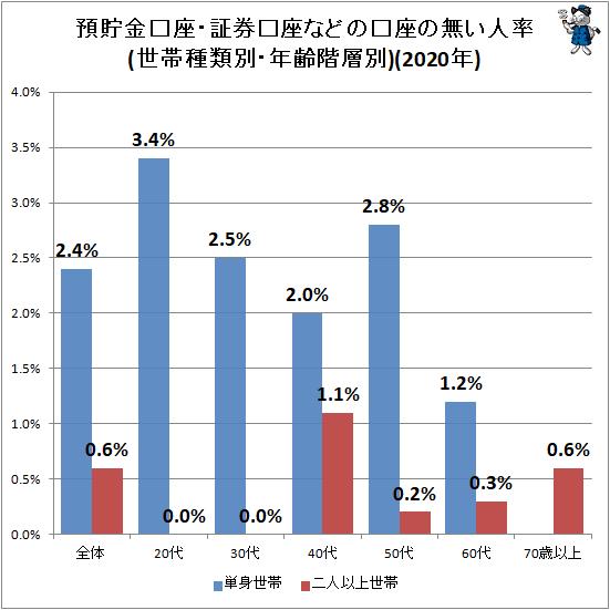 ↑ 預貯金口座・証券口座などの口座の無い人率(世帯種類別・年齢階層別)(2020年)