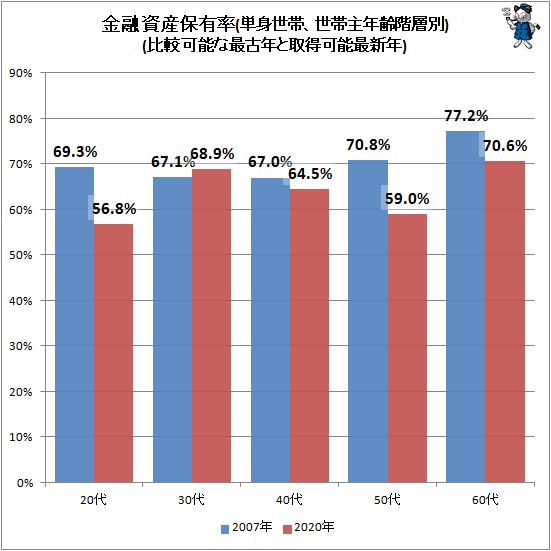 ↑ 金融資産保有率(単身世帯、世帯主年齢階層別)(比較可能な最古年と取得可能最新年)