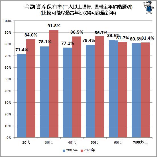 ↑ 金融資産保有率(世帯主年齢階層別、二人以上世帯)(比較可能な最古データと最新取得可能年)