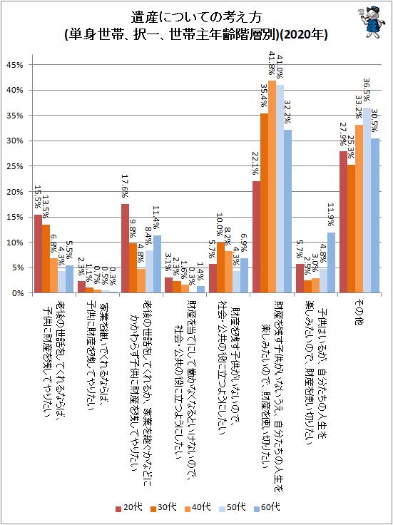 ↑ 遺産についての考え方(単身世帯、択一、世帯主年齢階層別)(2020年)