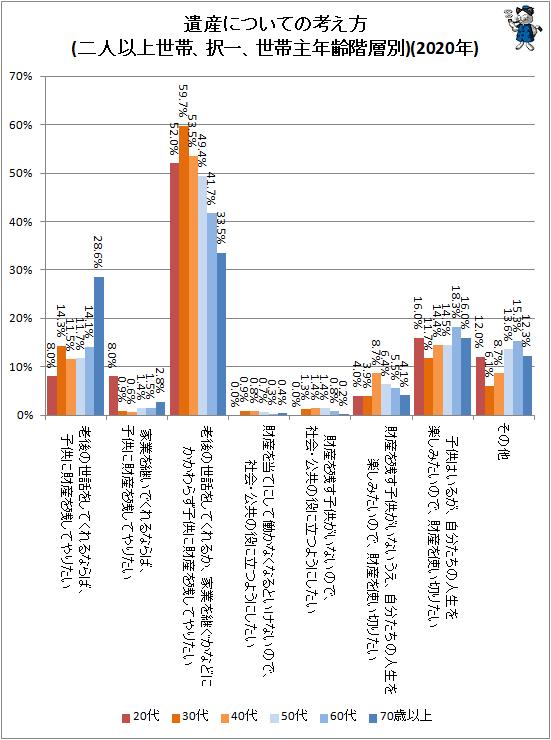 ↑ 遺産についての考え方(二人以上世帯、択一、世帯主年齢階層別)(2020年)