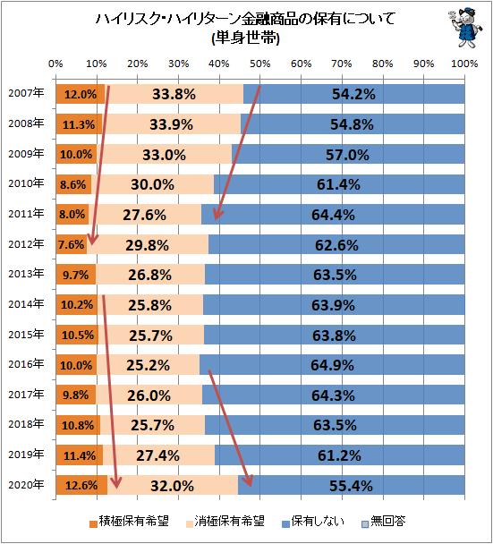 ↑ ハイリスク・ハイリターン金融商品の保有について(単身世帯)