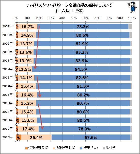 ↑ ハイリスク・ハイリターン金融商品の保有について(二人以上世帯)