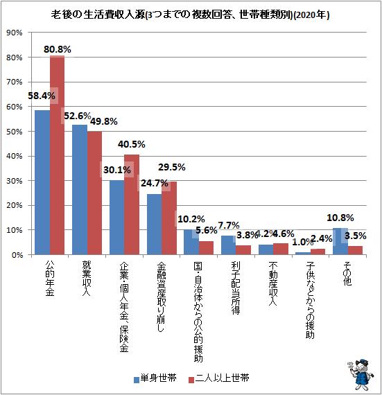↑ 老後の生活費収入源(3つまでの複数回答、世帯種類別)(2020年)