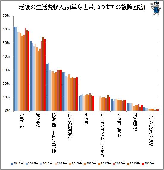 ↑ 老後の生活費収入源(単身世帯、3つまでの複数回答)