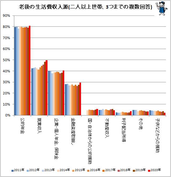 ↑ 老後の生活費収入源(二人以上世帯、3つまでの複数回答)