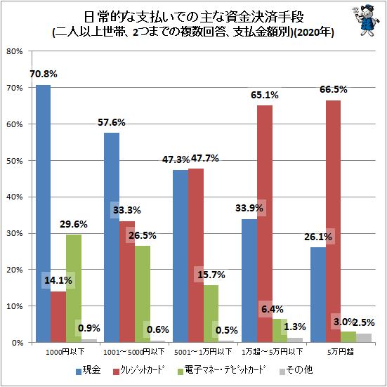 ↑ 主な資金決済手段(二人以上世帯、2つまでの複数回答、金額別)(2020年)