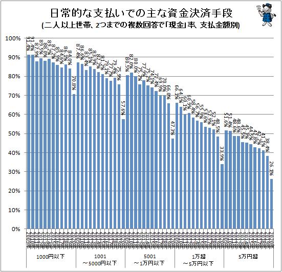 ↑ 主な資金決済手段(二人以上世帯、2つまでの複数回答で「現金」率、支払金額別)