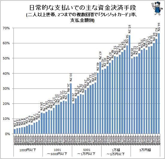 ↑ 主な資金決済手段(二人以上世帯、2つまでの複数回答で「クレジットカード」率、支払金額別)