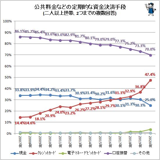 ↑ 公共料金などの定期的な資金決済手段(二人以上世帯、2つまでの複数回答)