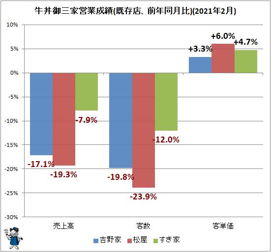 ↑ 牛丼御三家営業成績(既存店、前年同月比)(2021年2月)