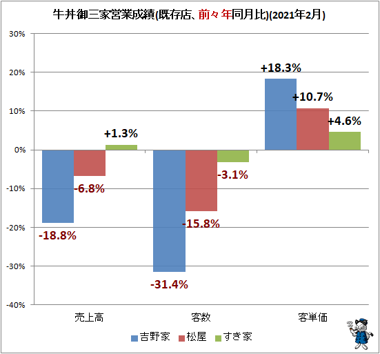 ↑ 牛丼御三家営業成績(既存店、前々年同月比)(2021年2月)