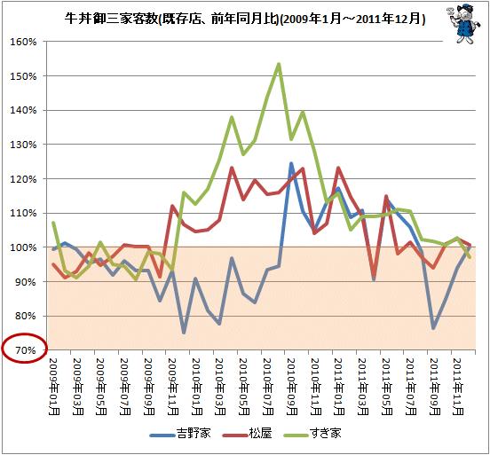 ↑ 牛丼御三家客数(既存店、前年同月比)(2009年1月-2011年12月)