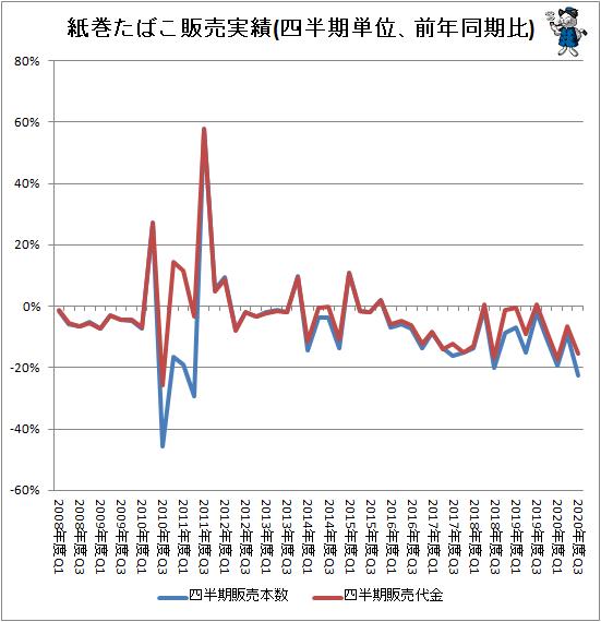 ↑ 紙巻たばこ販売実績(四半期単位、前年同期比)