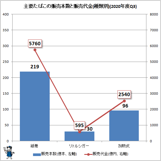 ↑ 主要たばこの販売本数と販売代金(種類別)(2020年度Q2)