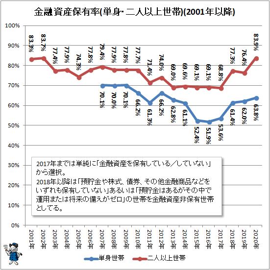 ↑ 金融資産保有率(単身・二人以上世帯)(2001年以降)(再録)