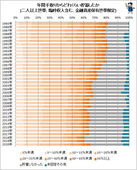 ↑ 年間手取りからどれくらい貯蓄したか(二人以上世帯、臨時収入含む、金融資産保有世帯限定)