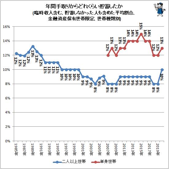 ↑ 年間手取りからどれくらい貯蓄したか(臨時収入含む、貯蓄しなかった人も含めた平均割合、金融資産保有世帯限定、世帯種類別)