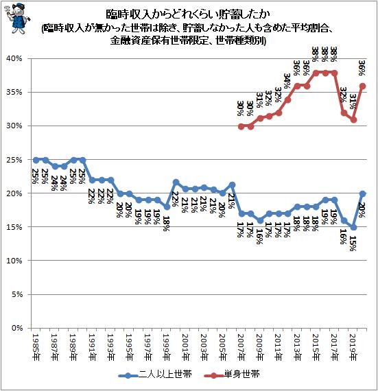 ↑ 臨時収入からどれくらい貯蓄したか(臨時収入が無かった世帯は除き、貯蓄しなかった人も含めた平均割合、金融資産保有世帯限定、世帯種類別)