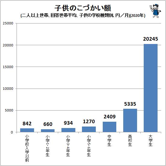 ↑ 子供のこづかい額(二人以上世帯、回答世帯平均、子供の通学先別、円/月)(2020年)