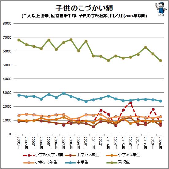 ↑ 子供のこづかい額(二人以上世帯、回答世帯平均、子供の学校種類別、円/月)(2001年以降)