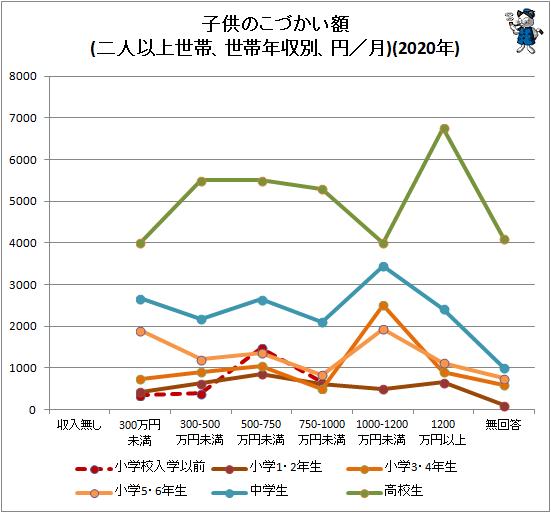 ↑ 子供のこづかい額(二人以上世帯、世帯年収別、円/月)(2020年)