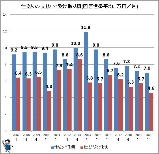 お 中学生 小遣い の 中高生のお小遣い最新事情、中学生の6割が「月1000~3000円未満」、高校生は?(@DIME)