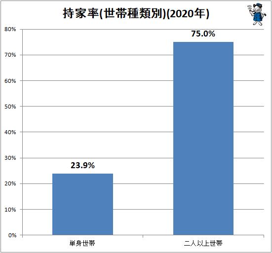 ↑ 持家率(世帯種類別)(2020年)