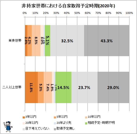 ↑ 非持家世帯における自家取得予定時期(2020年)
