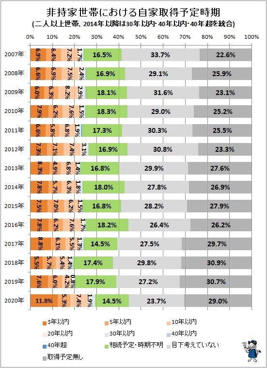 ↑ 非持家世帯における自家取得予定時期(二人以上世帯、2014年以降は30年以内・40年以内・40年超を統合)
