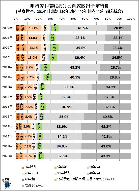 ↑ 非持家世帯における自家取得予定時期(単身世帯、2014年以降は30年以内・40年以内・40年超を統合)