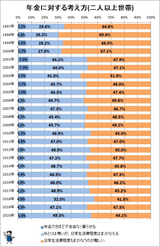 ↑ 年金に対する考え方(二人以上世帯)