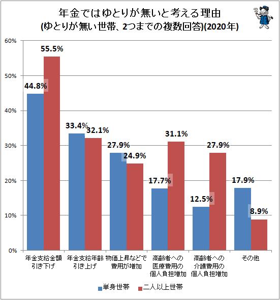 ↑ 年金ではゆとりが無いと考える理由(ゆとりが無い世帯、2つまでの複数回答)(2020年)