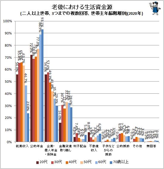 ↑ 老後における生活資金源(二人以上世帯、3つまでの複数回答、世帯主年齢階層別)(2020年)